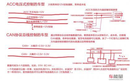 简单说明车载导航ACC电压式控制和CAN总线控制车型的区别